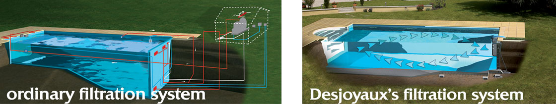 Pipeless Filtration System In Desjoyaux Swimming Pools